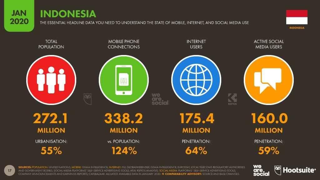 Jasa Digital Marketing Data 24 Januari 2021