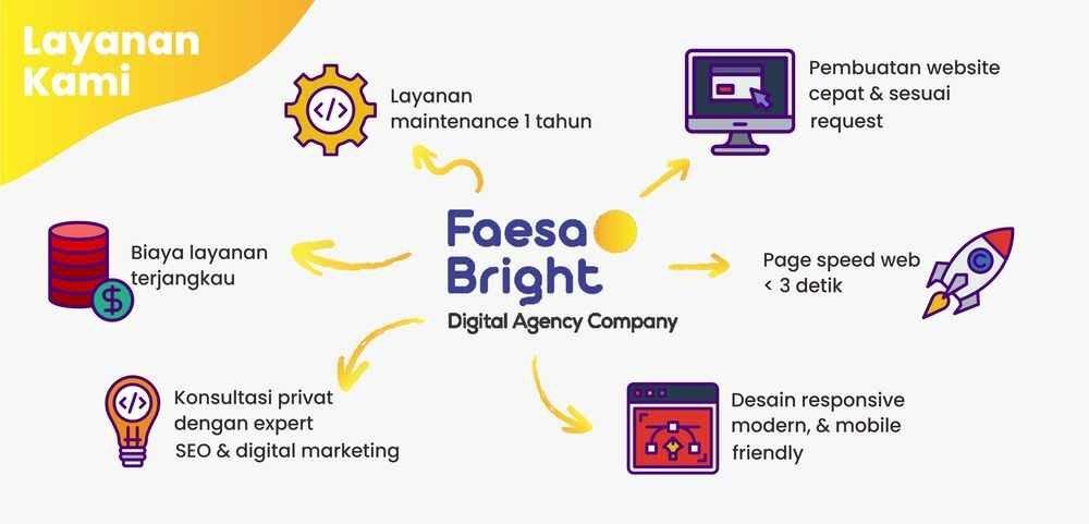 Jasa Pembuatan Website Kepulauan Yapen Terbaik, Faesa Bright Tempatnya!